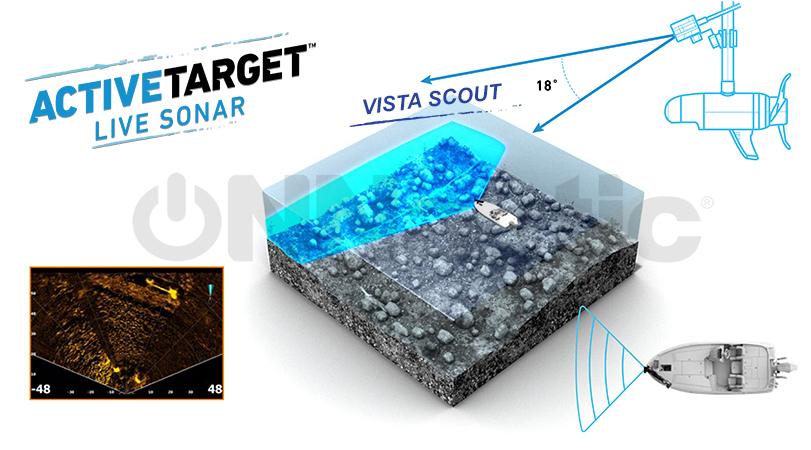 Active Target Tipos de Vision