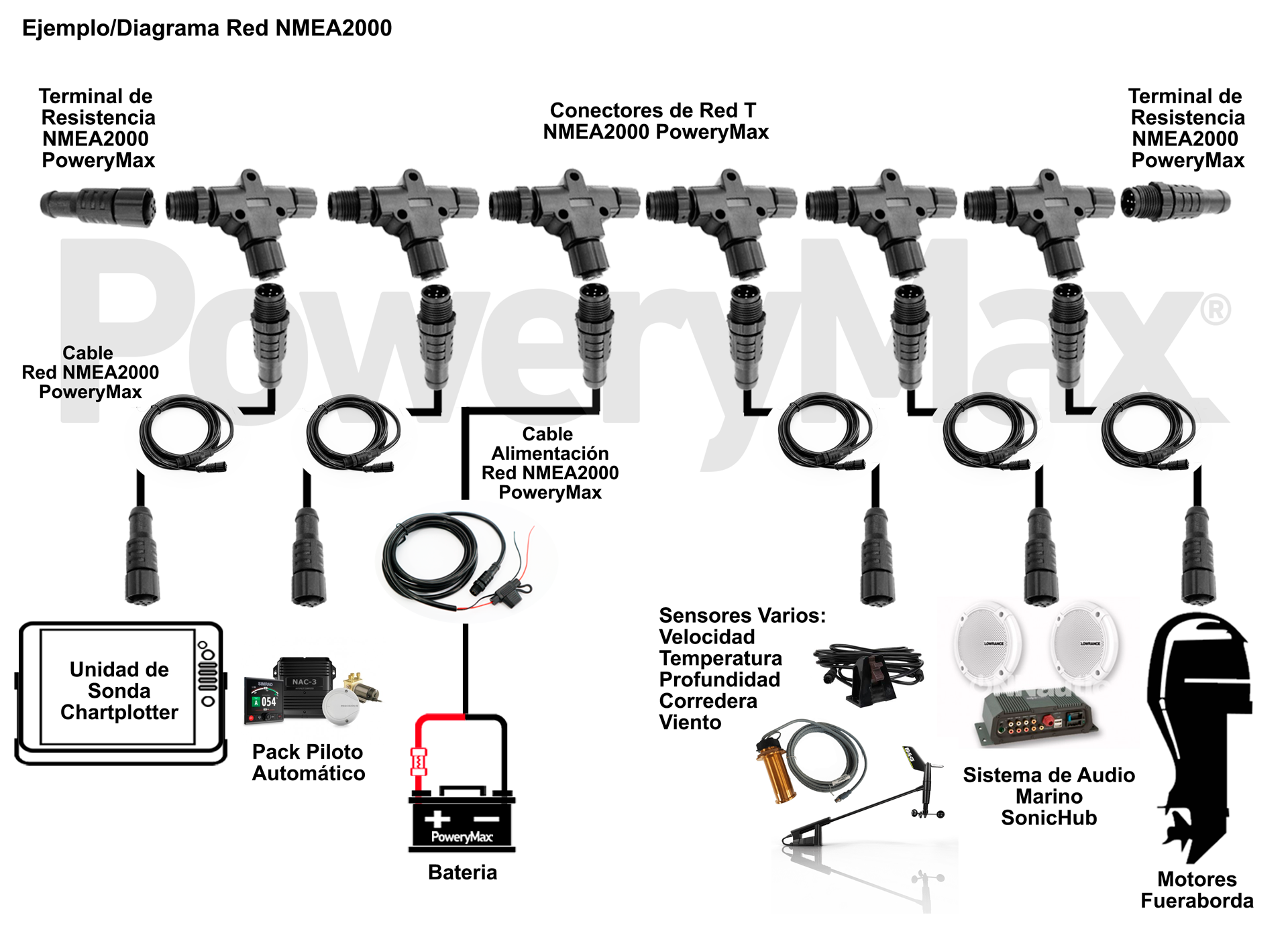 Diagrama Red NMEA2000 PoweryMax