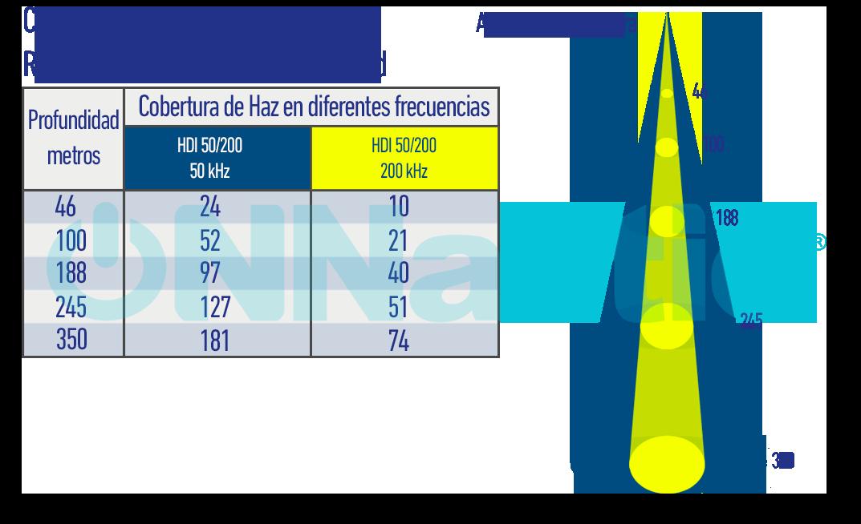 Grafico de Profundidad 50-200 HDI