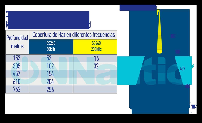 Grafico de cobertura SS260