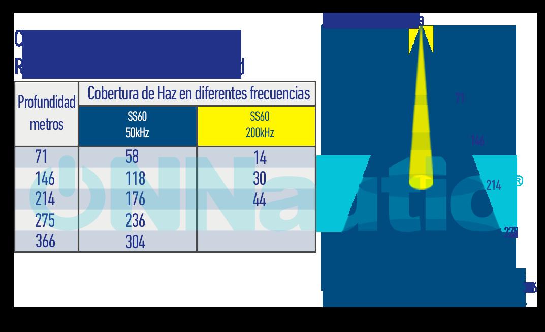 Grafico de Profundidad SS60