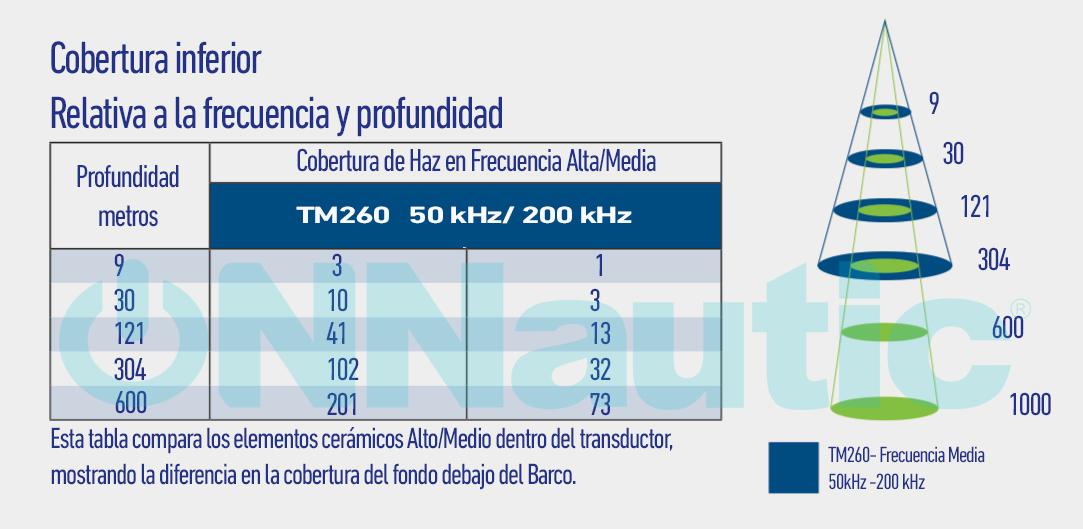 Cobertura TM260